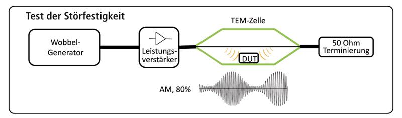Test der Störabstrahlung